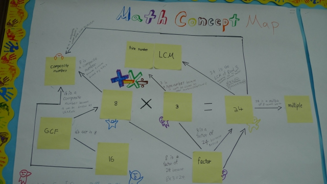 math concept map example